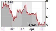 SHARP CORPORATION Chart 1 Jahr