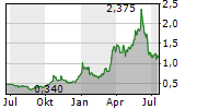 SHELF DRILLING LTD Chart 1 Jahr