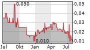 SHENG YUAN HOLDINGS LTD Chart 1 Jahr
