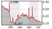 SHENZHEN INVESTMENT HOLDINGS BAY AREA DEVELOPMENT CO LTD Chart 1 Jahr