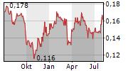 SHENZHEN INVESTMENT LTD Chart 1 Jahr