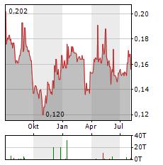 SHENZHEN INVESTMENT Aktie Chart 1 Jahr