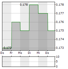 SHENZHEN INVESTMENT Aktie 5-Tage-Chart