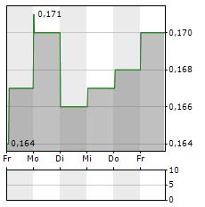 SHENZHEN INVESTMENT Aktie 1-Woche-Intraday-Chart