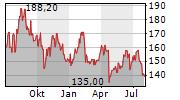 SHIMANO INC Chart 1 Jahr