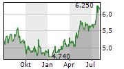 SHIMIZU CORPORATION Chart 1 Jahr
