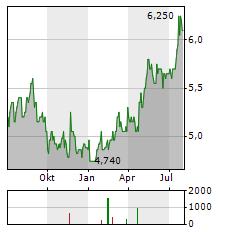 SHIMIZU Aktie Chart 1 Jahr