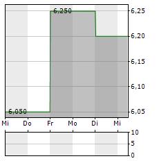 SHIMIZU Aktie 5-Tage-Chart