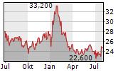 SHINHAN FINANCIAL GROUP CO LTD ADR Chart 1 Jahr