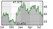 SHISEIDO CO LTD Chart 1 Jahr