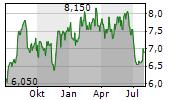 SHIZUOKA GAS CO LTD Chart 1 Jahr