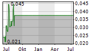 SHOAL POINT ENERGY LTD Chart 1 Jahr