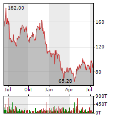 SHOP APOTHEKE Aktie Chart 1 Jahr