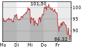 SHOP APOTHEKE EUROPE NV 1-Woche-Intraday-Chart