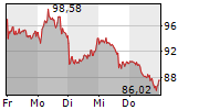 SHOP APOTHEKE EUROPE NV 5-Tage-Chart