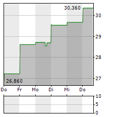 SHOTSPOTTER Aktie 5-Tage-Chart