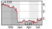 SHS VIVEON AG Chart 1 Jahr