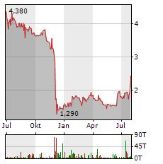 SHS VIVEON Aktie Chart 1 Jahr