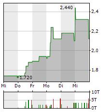 SHS VIVEON Aktie 1-Woche-Intraday-Chart