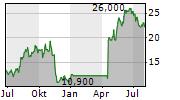 SI-BONE INC Chart 1 Jahr