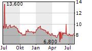 SIAM CEMENT PCL Chart 1 Jahr