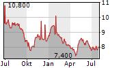 SIAM CEMENT PCL NVDR Chart 1 Jahr