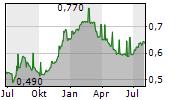 SIAULIU BANKAS AB Chart 1 Jahr