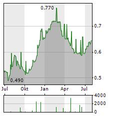 SIAULIU BANKAS Aktie Chart 1 Jahr