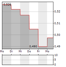 SIAULIU BANKAS Aktie 5-Tage-Chart