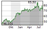 SIEMENS AG ADR Chart 1 Jahr