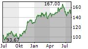SIEMENS AG Chart 1 Jahr
