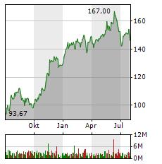 SIEMENS Aktie Chart 1 Jahr