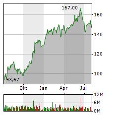 SIEMENS AG Jahres Chart