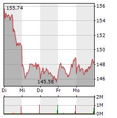 SIEMENS Aktie 1-Woche-Intraday-Chart