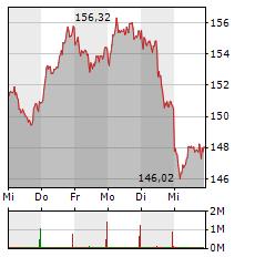 SIEMENS Aktie 5-Tage-Chart