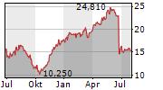 SIEMENS ENERGY AG Chart 1 Jahr