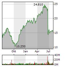 SIEMENS ENERGY Aktie Chart 1 Jahr
