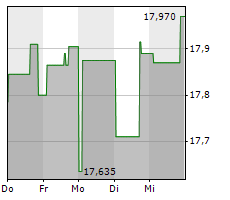 SIEMENS GAMESA RENEWABLE ENERGY SA Chart 1 Jahr