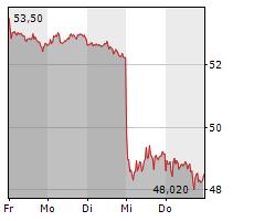 SIEMENS HEALTHINEERS AG Chart 1 Jahr