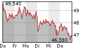 SIEMENS HEALTHINEERS AG 1-Woche-Intraday-Chart