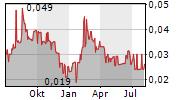 SIENNA RESOURCES INC Chart 1 Jahr