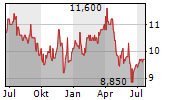 SIENNA SENIOR LIVING INC Chart 1 Jahr