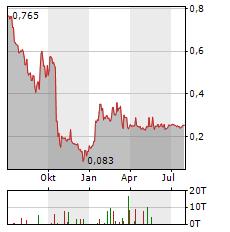 SIERRA METALS Aktie Chart 1 Jahr