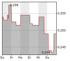 SIERRA METALS INC Chart 1 Jahr