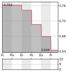 SIERRA METALS Aktie 1-Woche-Intraday-Chart