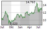 SIF HOLDING NV Chart 1 Jahr