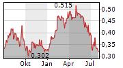 SIG PLC Chart 1 Jahr