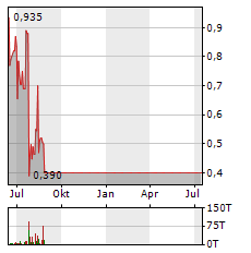 SIGNATURE AG Aktie Chart 1 Jahr