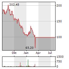SIGNATURE BANK Aktie Chart 1 Jahr