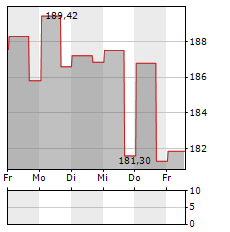 SIGNATURE BANK Aktie 5-Tage-Chart